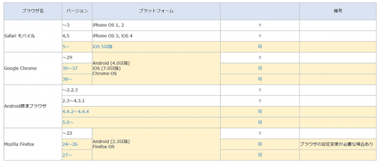 スマートフォンブラウザー TLS 1.2通信対応表